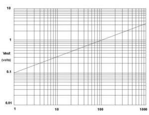 grafico intensita