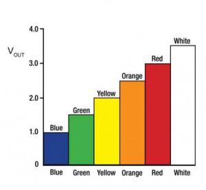 Grafico colori